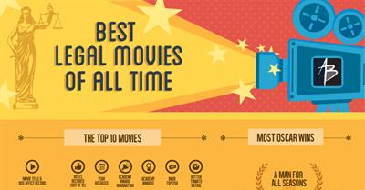 Best 54 Legal Movies Of All Times