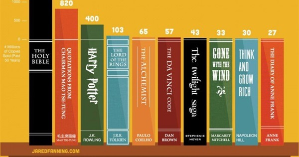 The Top 10 Most Read Books In The World How Many Have You Read
