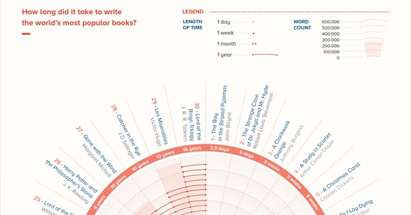 How Long Did It Take to Write the World's Most Famous Books?